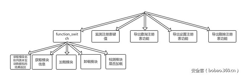 【安全報告】XShellGhost事件技術回顧報告