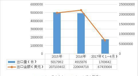 2015―2017年真空泵产品出口情况