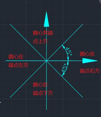 CAD巧用PL线画圆用PL线画圆_360问答为什么cad产生会fas文件图片