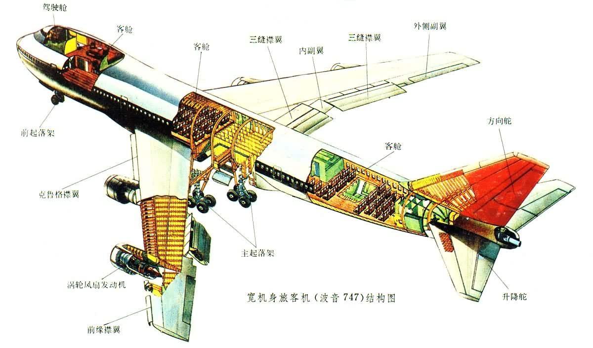飞机内部结构图片大全