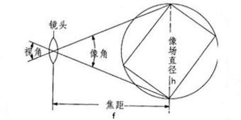 视场角1.jpg