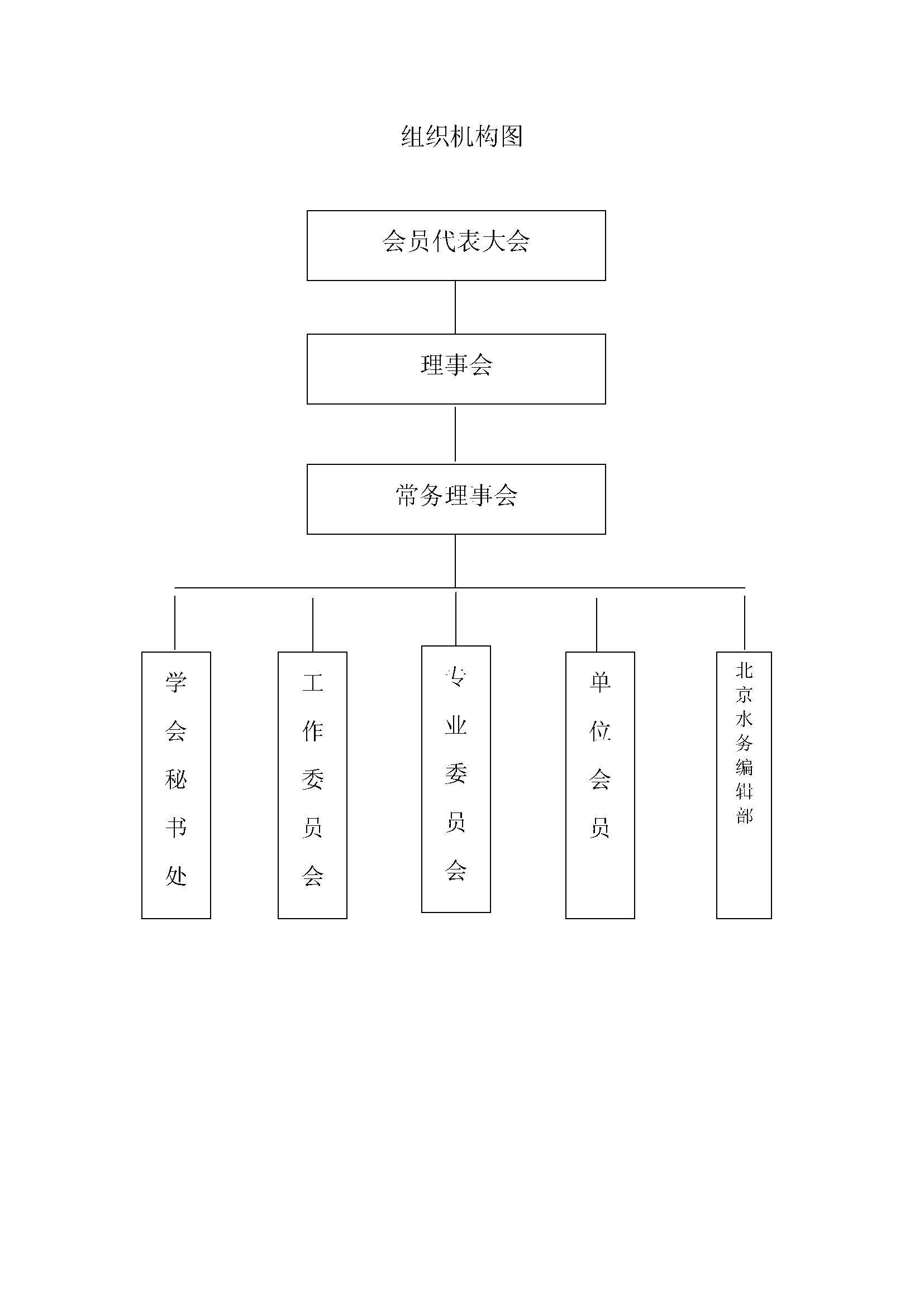 大学社团组织结构图