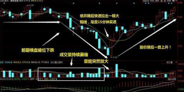 """万一股票出现""""蛟龙出海""""形态,散户快满仓买入,躺着数涨停板!"""
