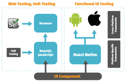 Different test-automation options for React Native apps