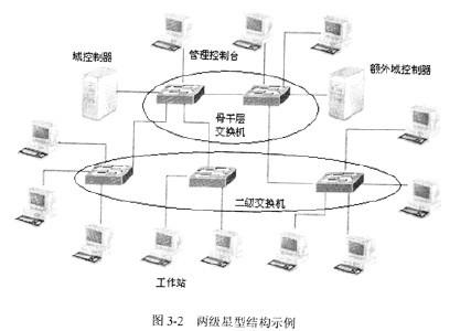 在局域网中常用的拓扑结构有:星形结构