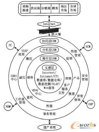 网络体系结构_360百科
