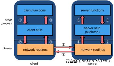 【技术分享】Java RMI 反序列化漏洞检测工具的编写