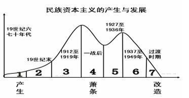 中国民族资本主义产生的原因是什么