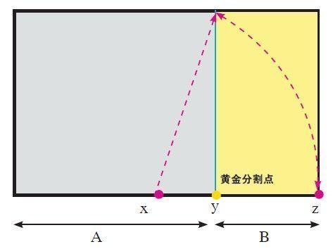 公式可以从一个正方形来推导,将正方形底边分成二等分,取中点X,